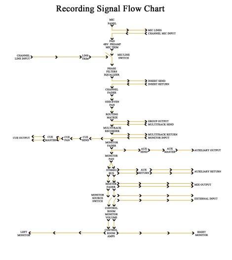 Signal Flow chart